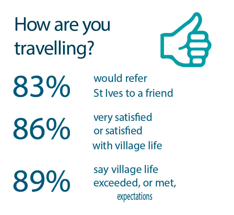 St Ives Villages residents satisfaction results